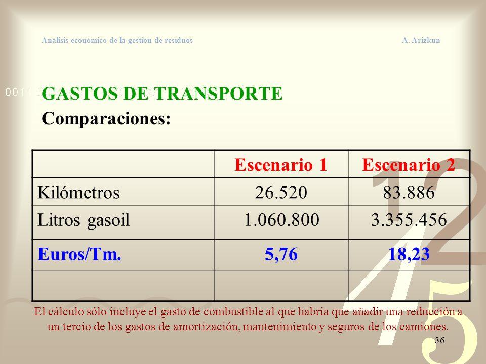36 Análisis económico de la gestión de residuos A. Arizkun GASTOS DE TRANSPORTE Comparaciones: Escenario 1Escenario 2 Kilómetros26.52083.886 Litros ga
