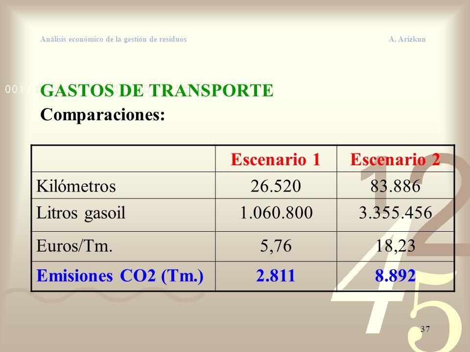 37 Análisis económico de la gestión de residuos A. Arizkun GASTOS DE TRANSPORTE Comparaciones: Escenario 1Escenario 2 Kilómetros26.52083.886 Litros ga