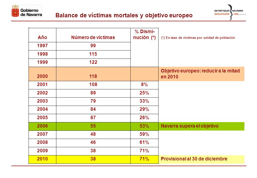 Balance de la Estrategia Navarra de Seguridad Vial y accidentes de tráfico en 2010 Pamplona, 30 de diciembre de 2010 Gobierno de Navarra