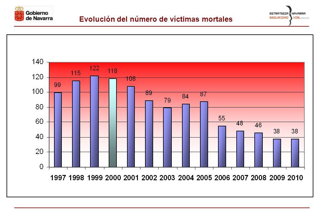 Balance de víctimas mortales y objetivo europeo AñoNúmero de víctimas % Dismi- nución (*) 199799 1998115 1999122 2000118 Objetivo europeo: reducir a l