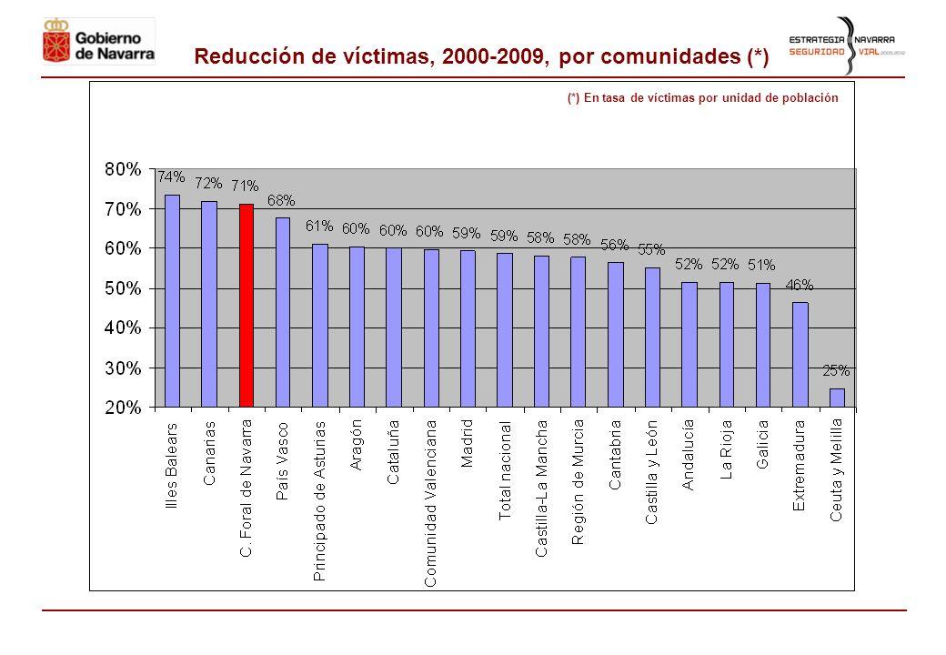 Comparación 2010/2009, por meses 2009 2010 Red carreteras GN Urbanos y otrosTotal Red carreteras GN Urbanos y otros Total Nº ACCNº MRTNº ACCNº MRTNº A