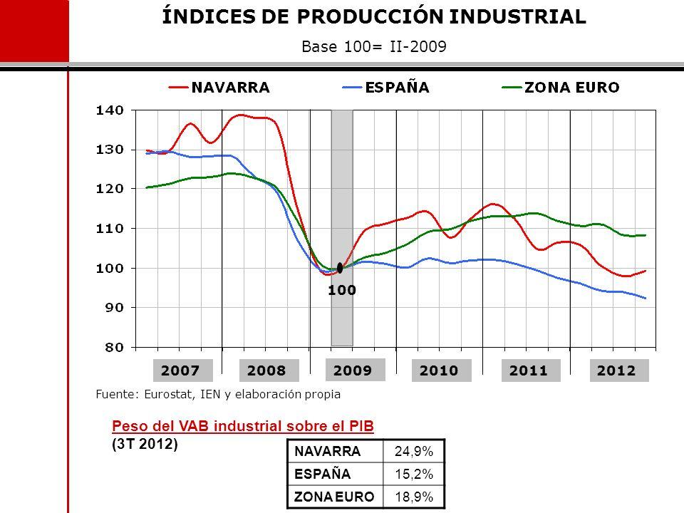 NAVARRA 24,9% ESPAÑA 15,2% ZONA EURO 18,9% ÍNDICES DE PRODUCCIÓN INDUSTRIAL Base 100= II-2009 Fuente: Eurostat, IEN y elaboración propia 20072008 2009