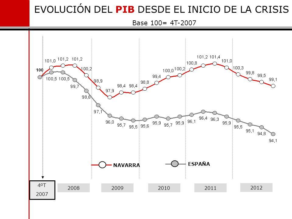 4ºT 2007 2008200920102011 2012 EVOLUCIÓN DEL PIB DESDE EL INICIO DE LA CRISIS Base 100= 4T-2007 NAVARRA ESPAÑA