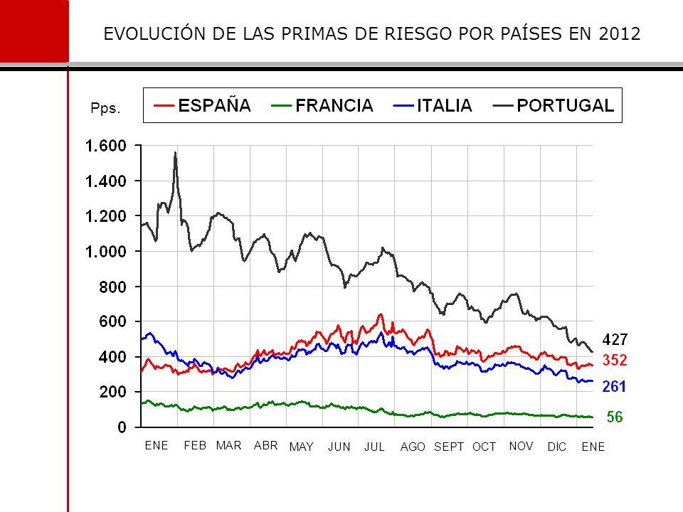 EVOLUCIÓN DE LAS PRIMAS DE RIESGO POR PAÍSES EN 2012 Pps. ENEFEBMARABR MAYJUNJULAGOSEPTOCT NOV DICENE