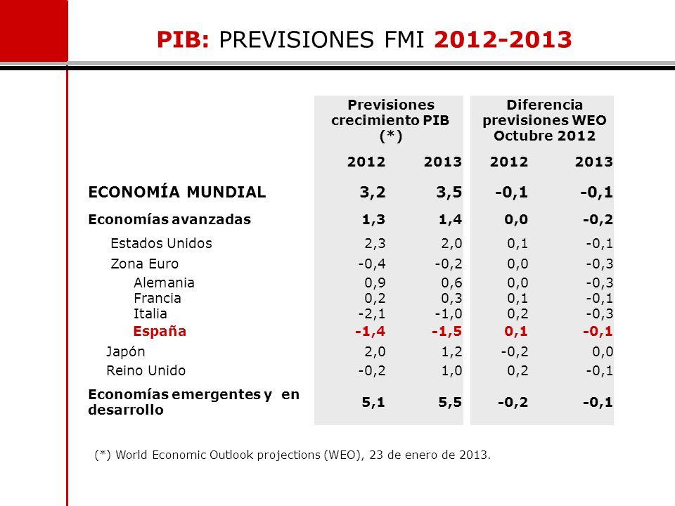 PIB: PREVISIONES FMI 2012-2013 Previsiones crecimiento PIB (*) Diferencia previsiones WEO Octubre 2012 2012201320122013 ECONOMÍA MUNDIAL3,23,5-0,1 Eco