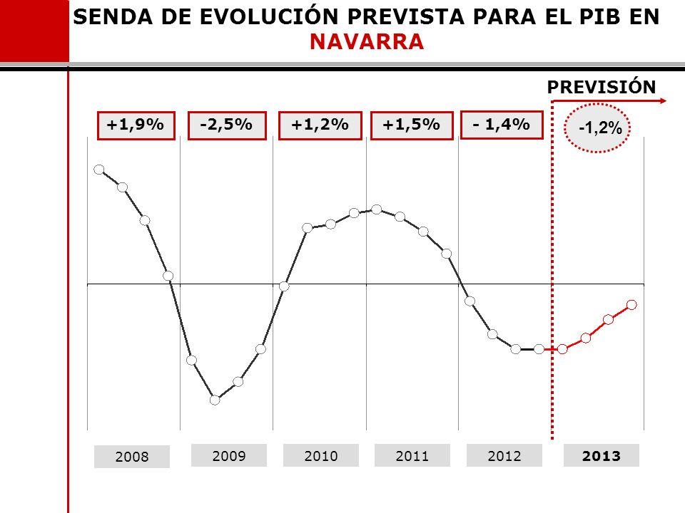 SENDA DE EVOLUCIÓN PREVISTA PARA EL PIB EN NAVARRA 2008 20092010201120122013 -2,5%+1,2%+1,5%+1,9% PREVISIÓN -1,2% - 1,4%