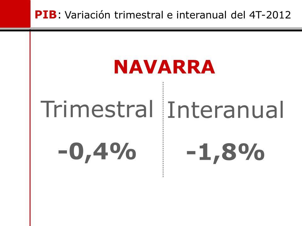 NAVARRA Trimestral -0,4% PIB: Variación trimestral e interanual del 4T-2012 Interanual -1,8%