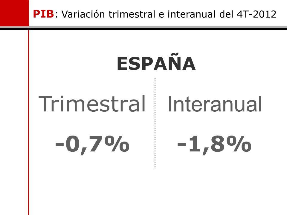 ESPAÑA Trimestral -0,7% Interanual -1,8% PIB: Variación trimestral e interanual del 4T-2012