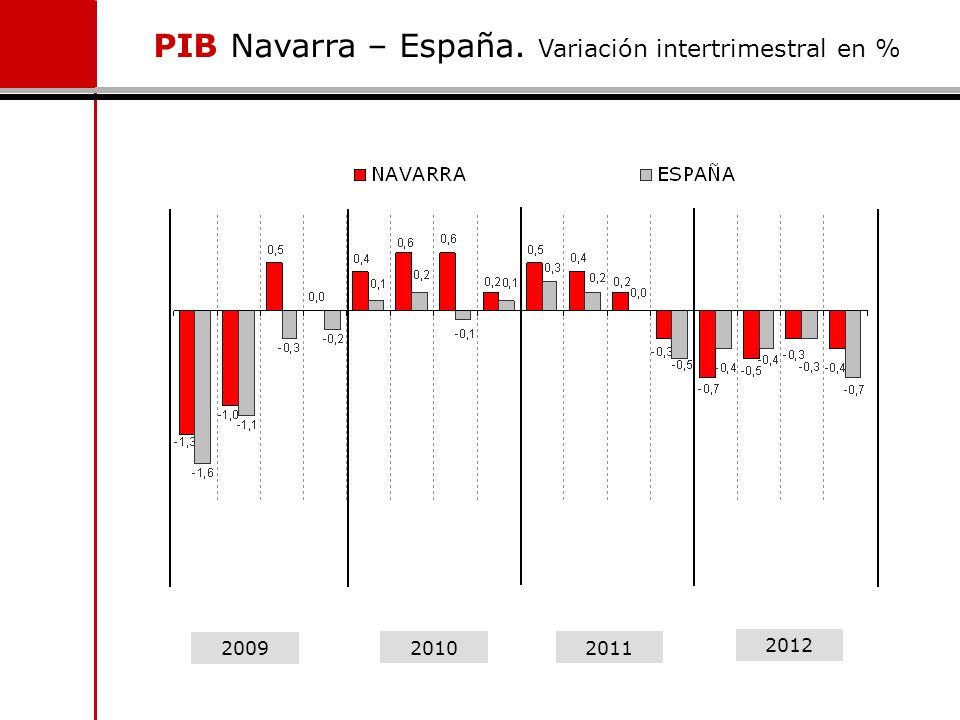 PIB Navarra – España. Variación intertrimestral en % 2009 2010 2011 2012