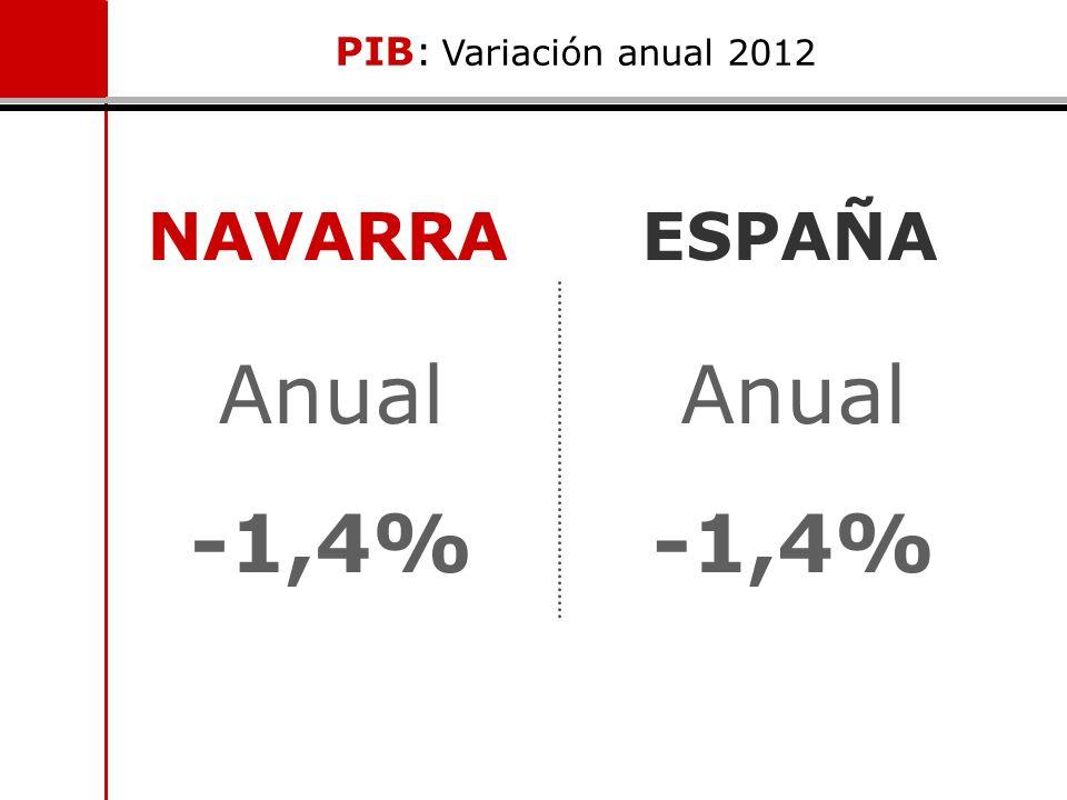 NAVARRA PIB: Variación anual 2012 Anual -1,4% ESPAÑA Anual -1,4%
