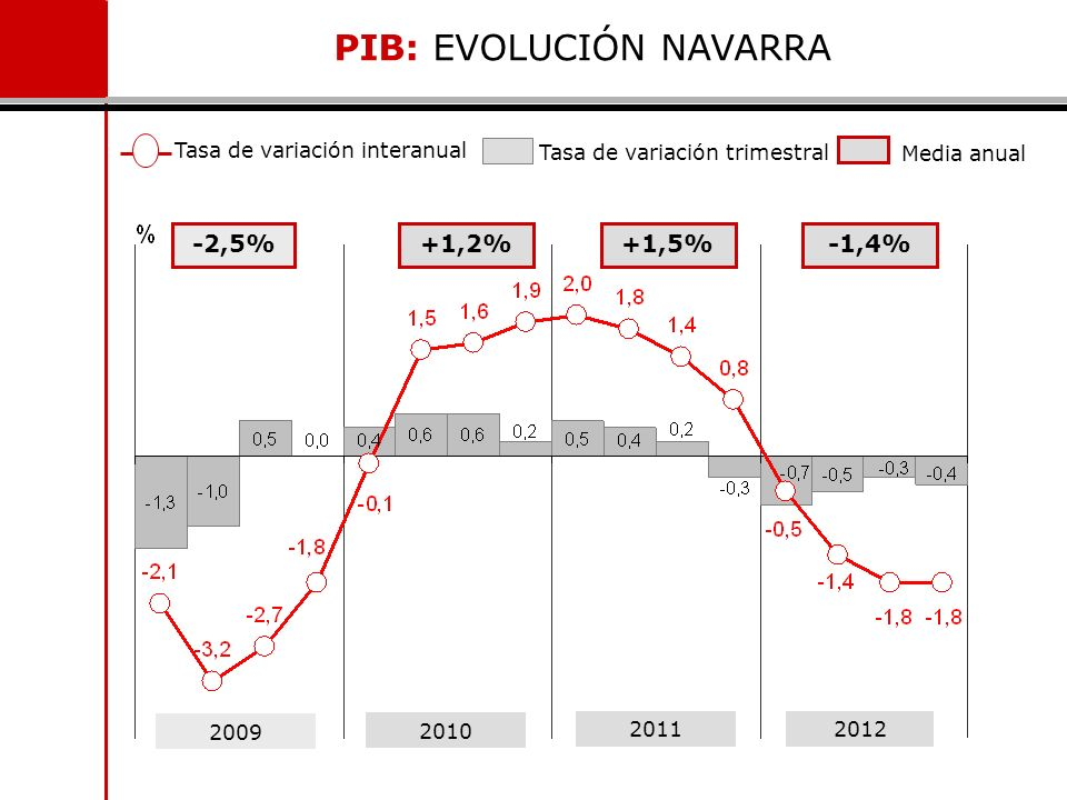 -2,5%+1,2%+1,5% 2009 2010 20112012 Tasa de variación interanual Tasa de variación trimestral Media anual PIB: EVOLUCIÓN NAVARRA -1,4%