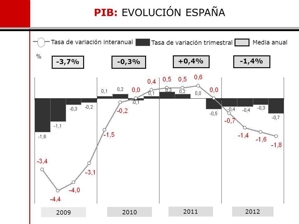 2009 2010 20112012 Tasa de variación interanual Tasa de variación trimestral Media anual PIB: EVOLUCIÓN ESPAÑA % -3,7%-0,3% +0,4%-1,4%