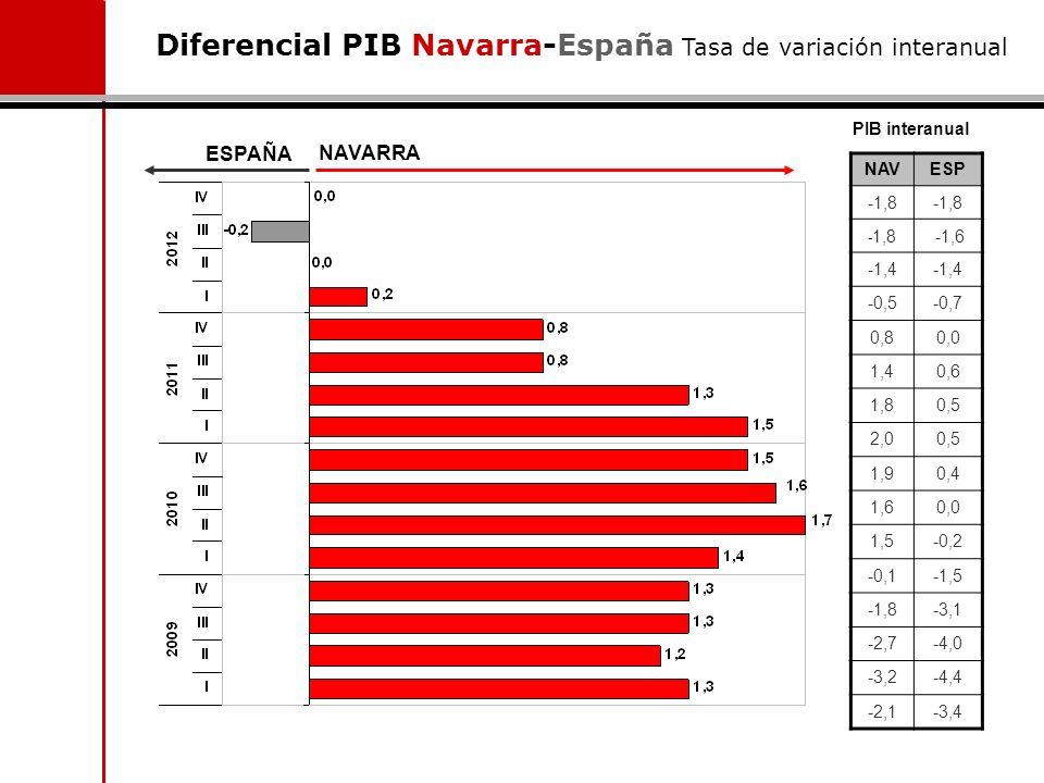 Diferencial PIB Navarra-España Tasa de variación interanual NAVESP -1,8 -1,6 -1,4 -0,5-0,7 0,80,0 1,40,6 1,80,5 2,00,5 1,90,4 1,60,0 1,5-0,2 -0,1-1,5