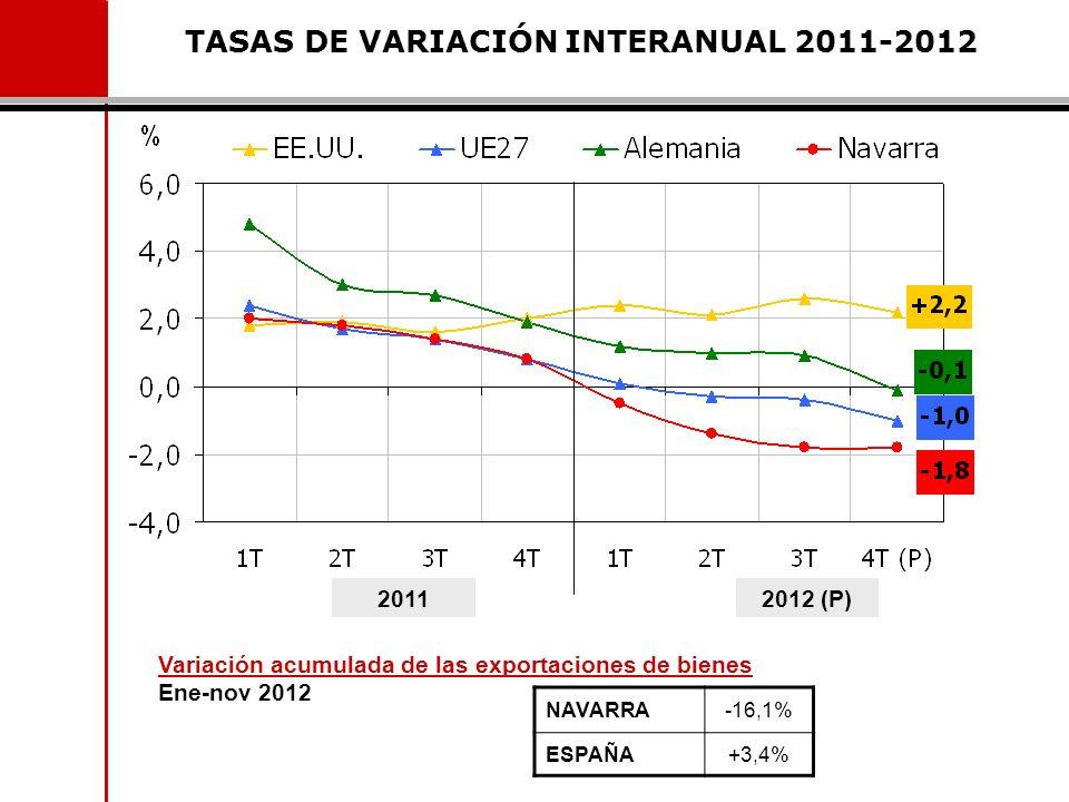 TASAS DE VARIACIÓN INTERANUAL 2011-2012 20112012 (P) NAVARRA-16,1% ESPAÑA+3,4% Variación acumulada de las exportaciones de bienes Ene-nov 2012