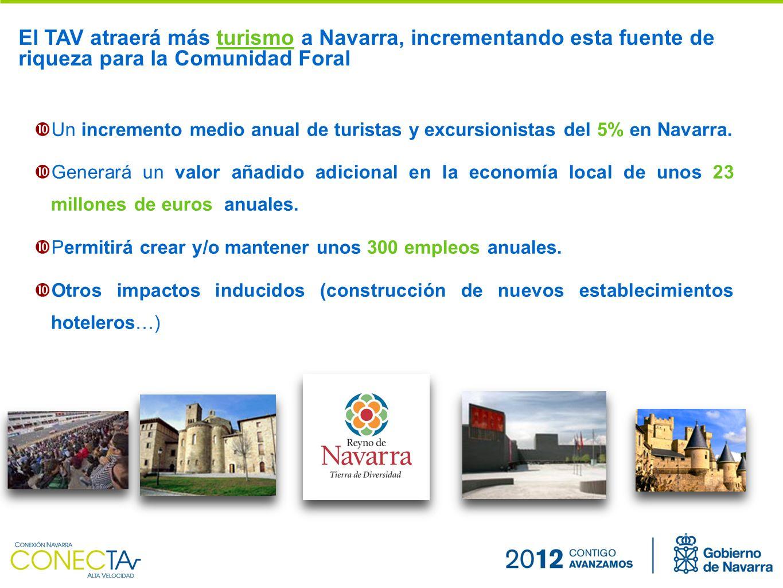 Un incremento medio anual de turistas y excursionistas del 5% en Navarra.