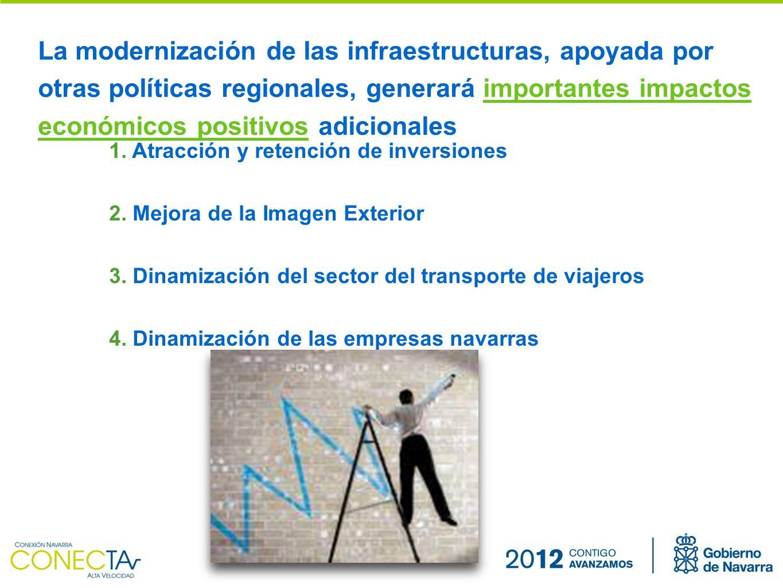 La modernización de las infraestructuras, apoyada por otras políticas regionales, generará importantes impactos económicos positivos adicionales 1.
