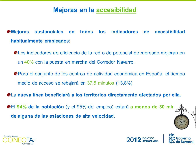 Mejoras sustanciales en todos los indicadores de accesibilidad habitualmente empleados: Los indicadores de eficiencia de la red o de potencial de mercado mejoran en un 40% con la puesta en marcha del Corredor Navarro.