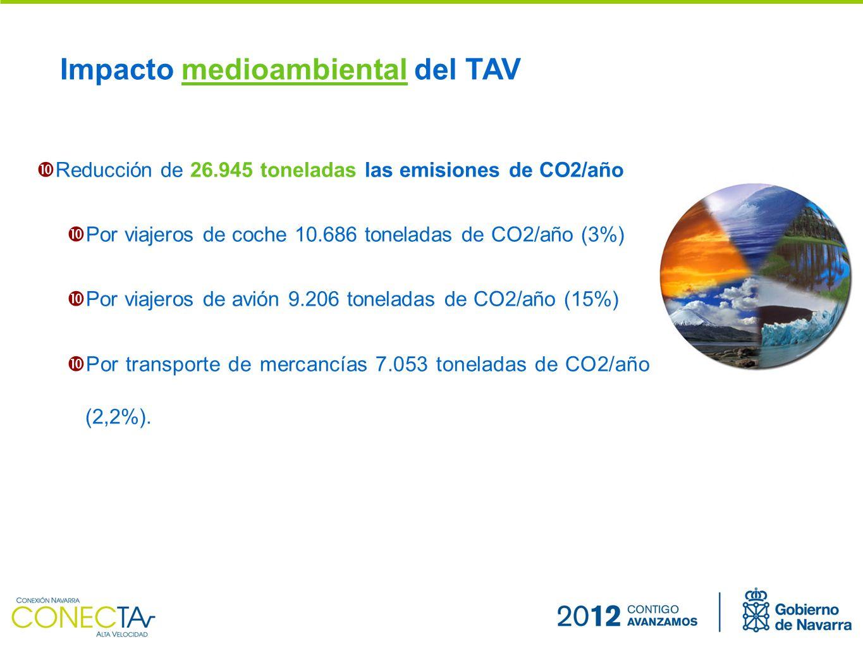Reducción de 26.945 toneladas las emisiones de CO2/año Por viajeros de coche 10.686 toneladas de CO2/año (3%) Por viajeros de avión 9.206 toneladas de CO2/año (15%) Por transporte de mercancías 7.053 toneladas de CO2/año (2,2%).