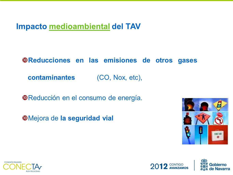 Reducciones en las emisiones de otros gases contaminantes (CO, Nox, etc), Reducción en el consumo de energía.