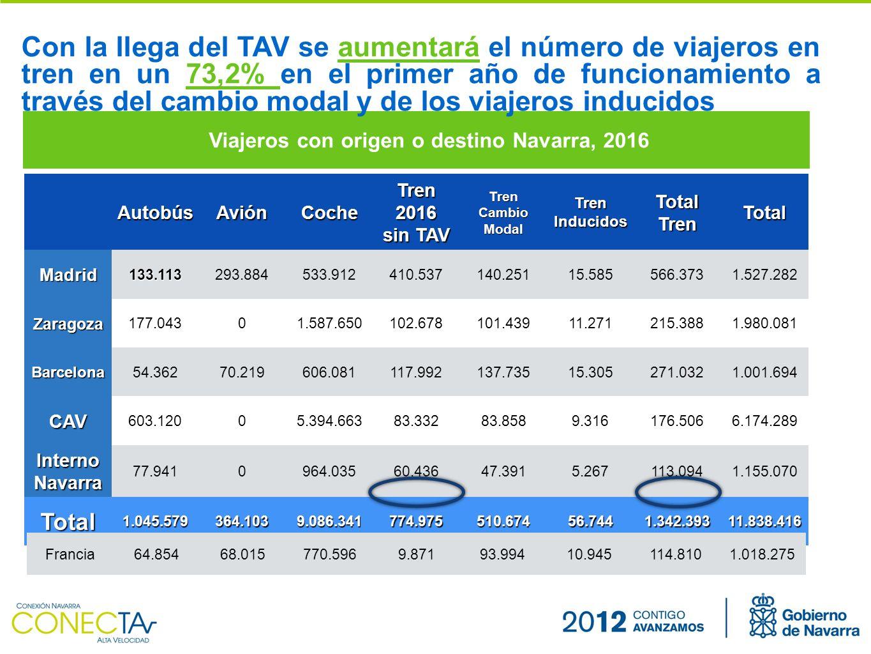 Viajeros con origen o destino Navarra, 2016 Con la llega del TAV se aumentará el número de viajeros en tren en un 73,2% en el primer año de funcionamiento a través del cambio modal y de los viajeros inducidosAutobúsAviónCoche Tren 2016 sin TAV TrenCambioModalTrenInducidosTotalTrenTotalMadrid133.113293.884533.912410.537140.25115.585566.3731.527.282 Zaragoza 177.04301.587.650102.678101.43911.271215.3881.980.081 Barcelona 54.36270.219606.081117.992137.73515.305271.0321.001.694 CAV 603.12005.394.66383.33283.8589.316176.5066.174.289 Interno Navarra 77.9410964.03560.43647.3915.267113.0941.155.070 Total1.045.579364.1039.086.341774.975510.67456.7441.342.39311.838.416 Francia64.85468.015770.5969.87193.99410.945114.8101.018.275