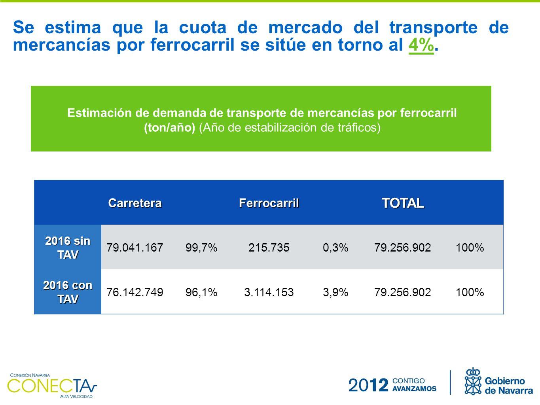 Estimación de demanda de transporte de mercancías por ferrocarril (ton/año) (Año de estabilización de tráficos) Se estima que la cuota de mercado del transporte de mercancías por ferrocarril se sitúe en torno al 4%.CarreteraFerrocarrilTOTAL 2016 sin TAV 79.041.16799,7%215.7350,3%79.256.902100% 2016 con TAV 76.142.74996,1%3.114.1533,9%79.256.902100%