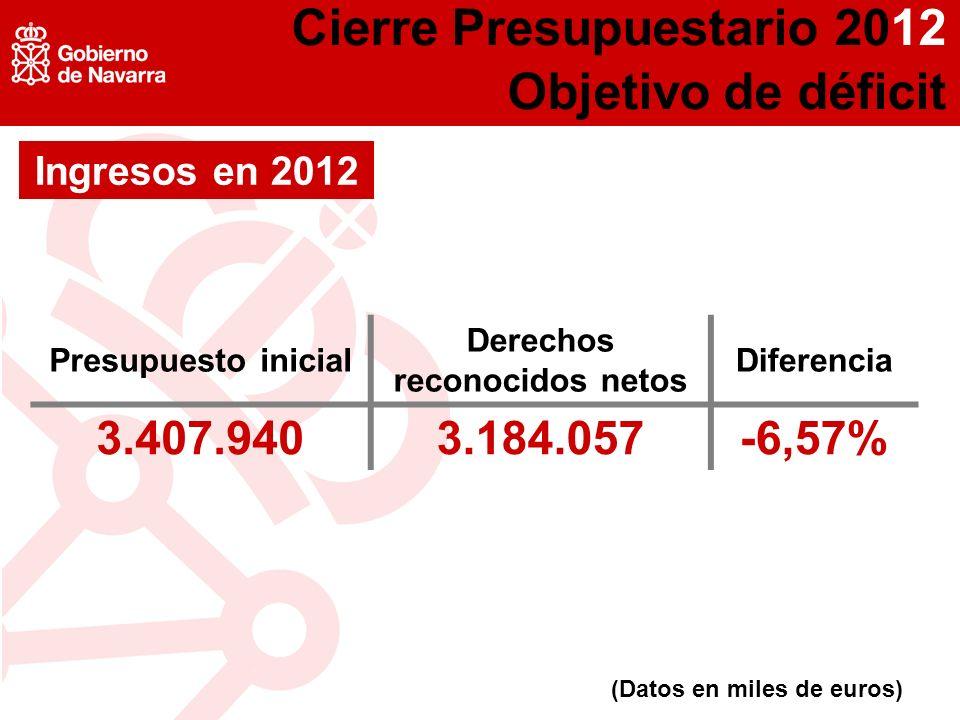 Presupuesto inicial Derechos reconocidos netos Diferencia 3.407.9403.184.057-6,57% (Datos en miles de euros) Ingresos en 2012
