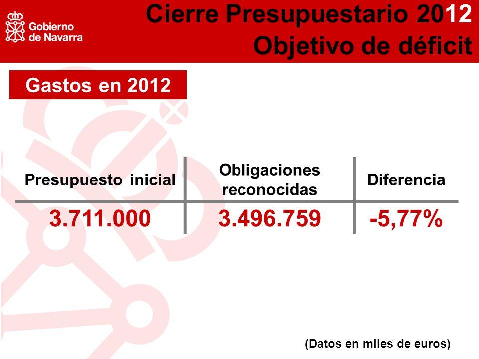 (Datos en miles de euros) Presupuesto inicial Obligaciones reconocidas Diferencia 3.711.0003.496.759-5,77% Gastos en 2012 Cierre Presupuestario 2012 Objetivo de déficit