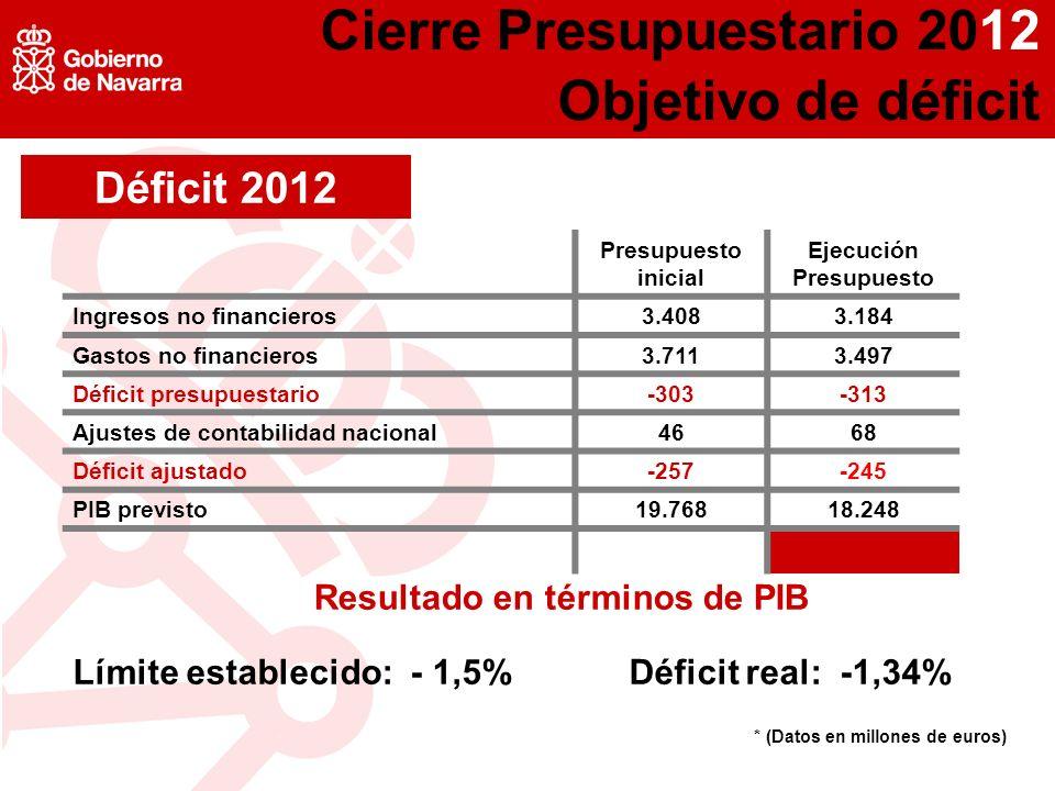 * (Datos en millones de euros) Déficit 2012 Presupuesto inicial Ejecución Presupuesto Ingresos no financieros3.4083.184 Gastos no financieros3.7113.497 Déficit presupuestario-303-313 Ajustes de contabilidad nacional4668 Déficit ajustado-257-245 PIB previsto19.76818.248 Cierre Presupuestario 2012 Objetivo de déficit Límite establecido: - 1,5% Déficit real: -1,34% Resultado en términos de PIB