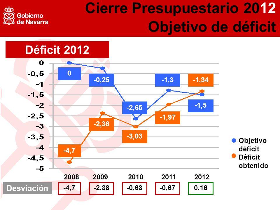 Déficit 2012 20082009201020112012 Desviación -4,7-2,38-0,63-0,670,16 Objetivo déficit Déficit obtenido -4,7 -2,38 -3,03 -1,97 -1,34 0 -0,25 -2,65 -1,3 -1,5 Cierre Presupuestario 2012 Objetivo de déficit
