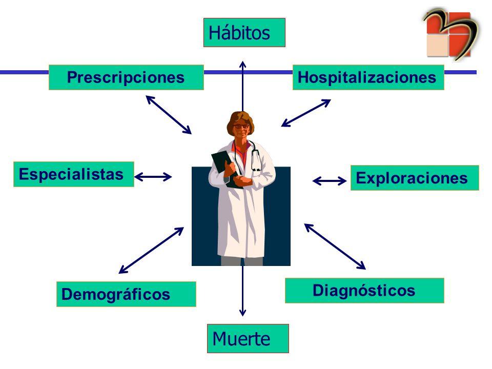 Prescripciones Diagnósticos Especialistas Hospitalizaciones Demográficos Exploraciones Muerte Hábitos