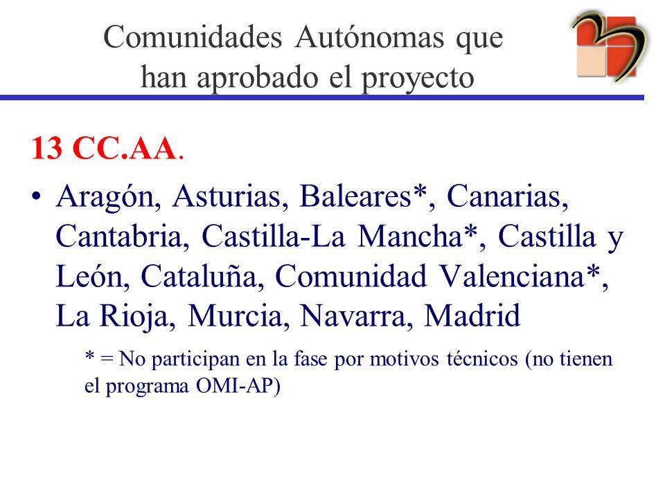 Comunidades Autónomas que han aprobado el proyecto 13 CC.AA. Aragón, Asturias, Baleares*, Canarias, Cantabria, Castilla-La Mancha*, Castilla y León, C