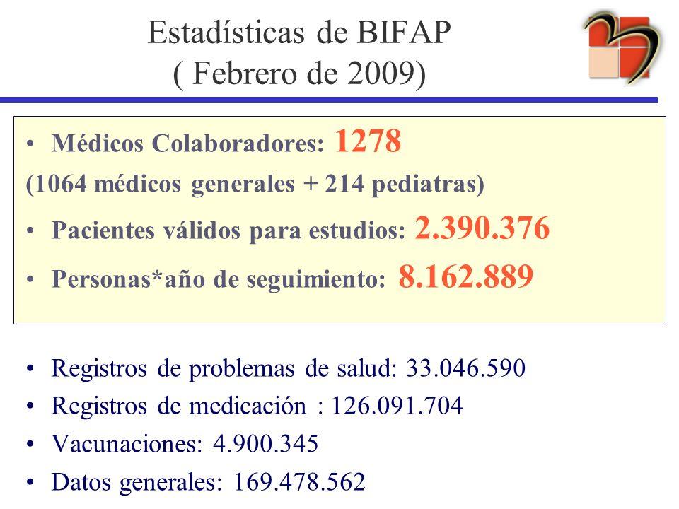 Estadísticas de BIFAP ( Febrero de 2009) Médicos Colaboradores: 1278 (1064 médicos generales + 214 pediatras) Pacientes válidos para estudios: 2.390.3