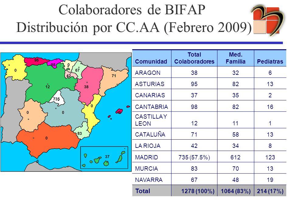 Comunidad Total Colaboradores Med. FamiliaPediatras ARAGON38326 ASTURIAS958213 CANARIAS37352 CANTABRIA988216 CASTILLA Y LEON12111 CATALUÑA715813 LA RI