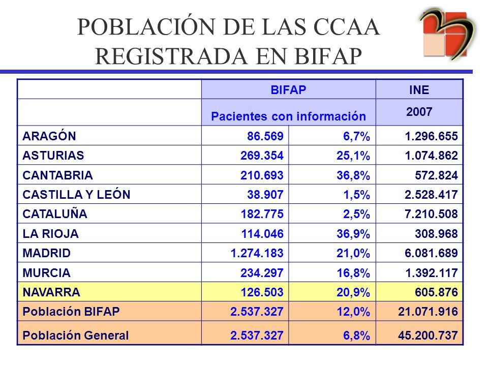POBLACIÓN DE LAS CCAA REGISTRADA EN BIFAP BIFAPINE Pacientes con información 2007 ARAGÓN86.5696,7%1.296.655 ASTURIAS269.35425,1%1.074.862 CANTABRIA210