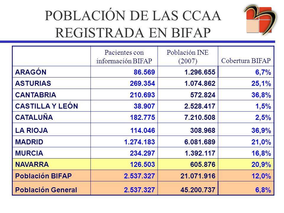 POBLACIÓN DE LAS CCAA REGISTRADA EN BIFAP Pacientes con información BIFAP Población INE (2007)Cobertura BIFAP ARAGÓN86.5691.296.6556,7% ASTURIAS269.35
