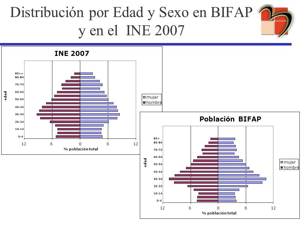 Distribución por Edad y Sexo en BIFAP y en el INE 2007 INE 2007 12606 0-4 10-14 20-24 30-34 40-44 50-54 60-64 70-74 80-84 85++ % población total mujer