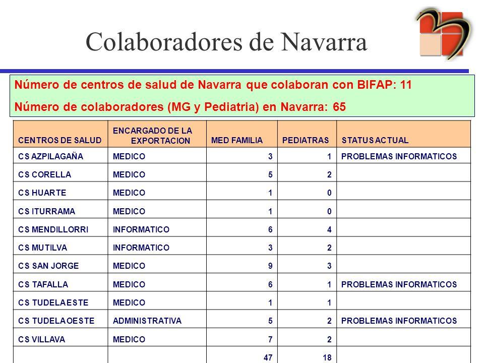 Colaboradores de Navarra CENTROS DE SALUD ENCARGADO DE LA EXPORTACIONMED FAMILIAPEDIATRASSTATUS ACTUAL CS AZPILAGAÑAMEDICO31PROBLEMAS INFORMATICOS CS