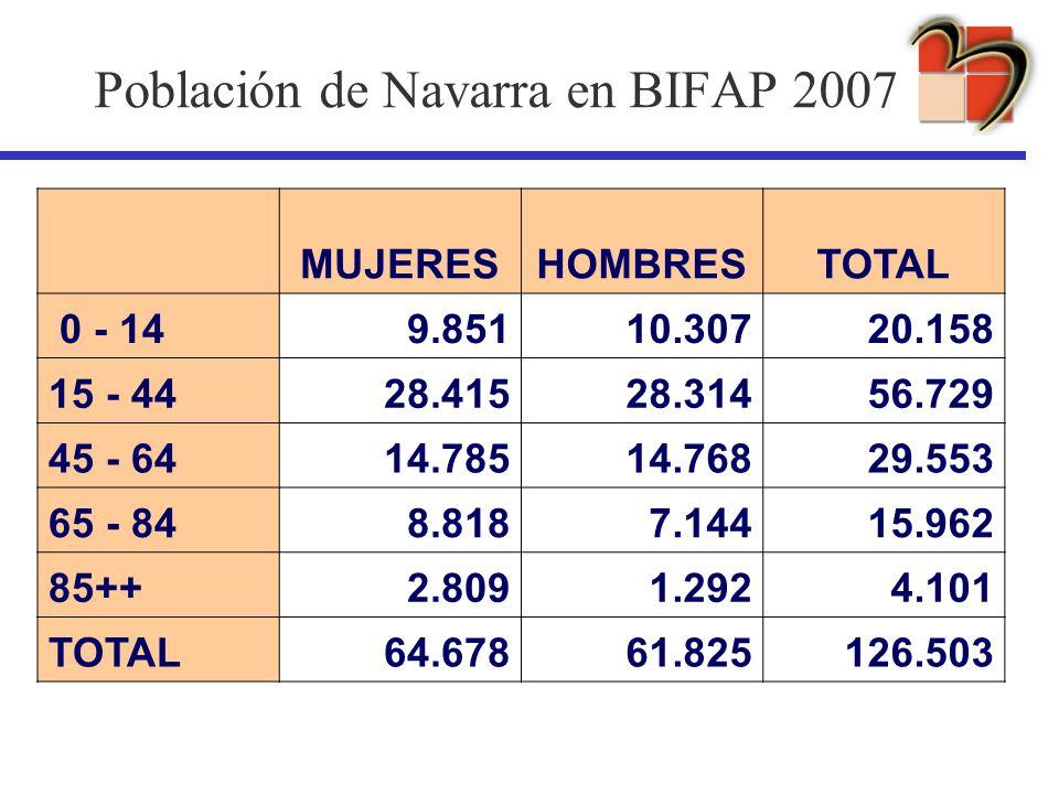 Población de Navarra en BIFAP 2007 MUJERESHOMBRESTOTAL 0 - 149.85110.30720.158 15 - 4428.41528.31456.729 45 - 6414.78514.76829.553 65 - 848.8187.14415