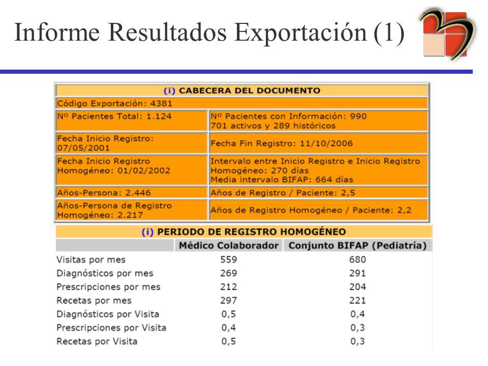 Informe Resultados Exportación (1)
