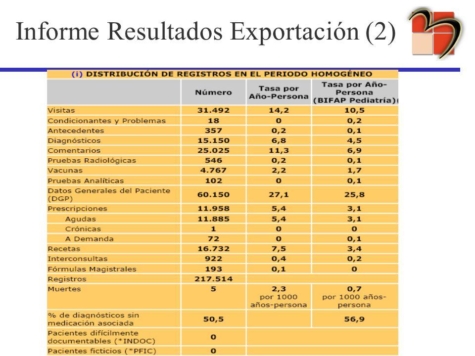 Informe Resultados Exportación (2)