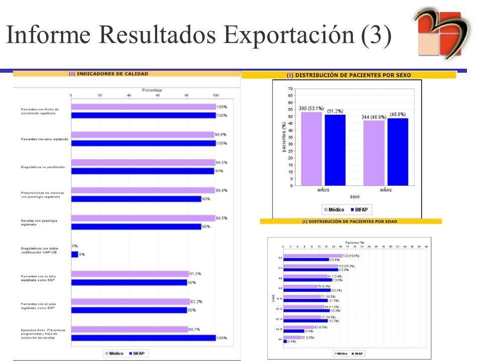 Informe Resultados Exportación (3)