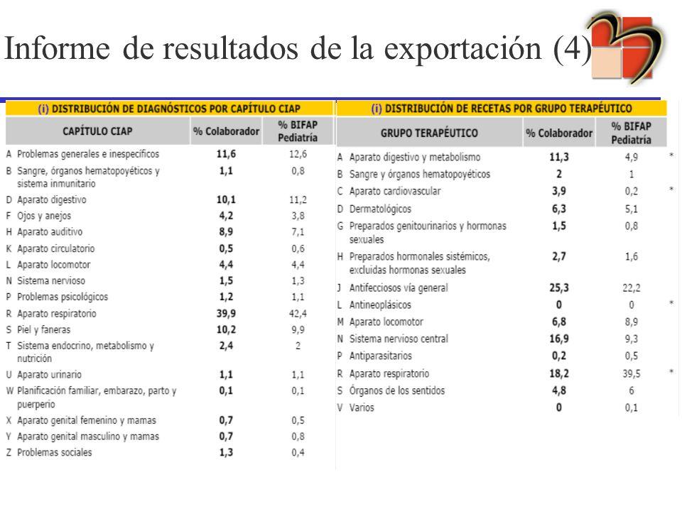 Informe de resultados de la exportación (4)