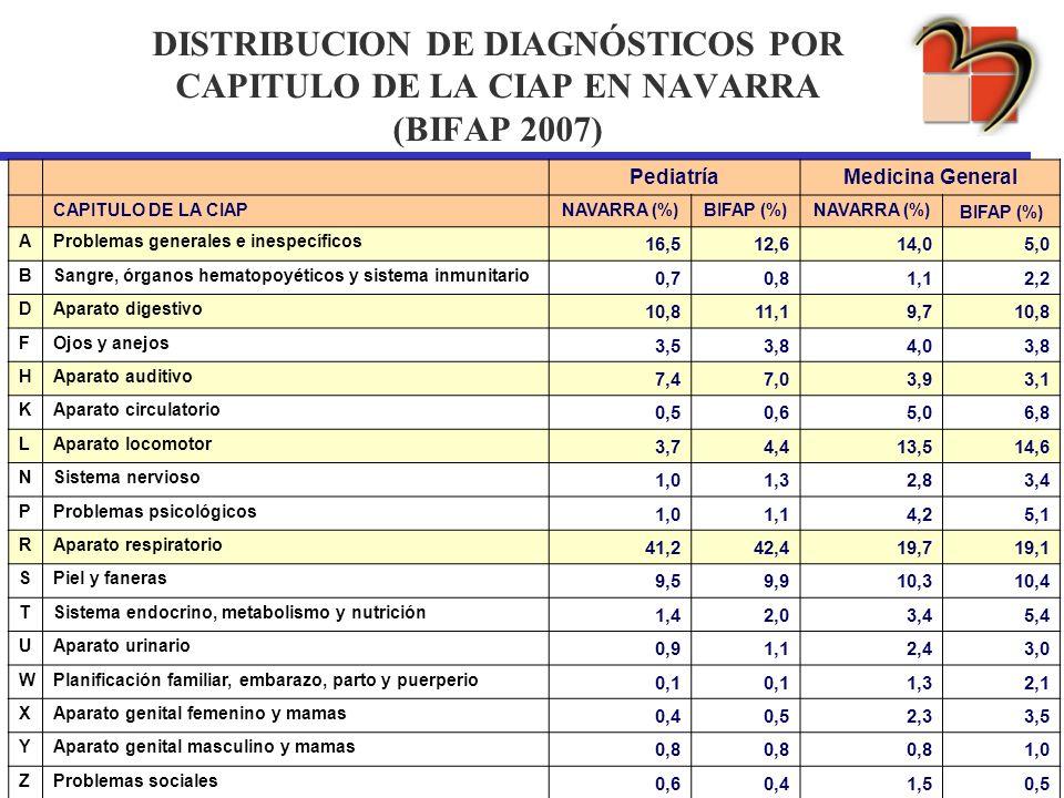DISTRIBUCION DE DIAGNÓSTICOS POR CAPITULO DE LA CIAP EN NAVARRA (BIFAP 2007) PediatríaMedicina General CAPITULO DE LA CIAPNAVARRA (%) BIFAP (%) NAVARR