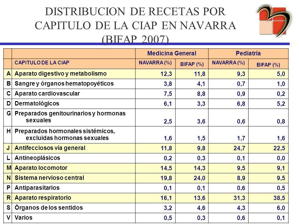 DISTRIBUCION DE RECETAS POR CAPITULO DE LA CIAP EN NAVARRA (BIFAP 2007) Medicina GeneralPediatría CAPITULO DE LA CIAPNAVARRA (%) BIFAP (%) NAVARRA (%)