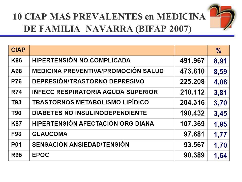 10 CIAP MAS PREVALENTES en MEDICINA DE FAMILIA NAVARRA (BIFAP 2007) CIAP % K86HIPERTENSIÓN NO COMPLICADA 491.967 8,91 A98MEDICINA PREVENTIVA/PROMOCIÓN