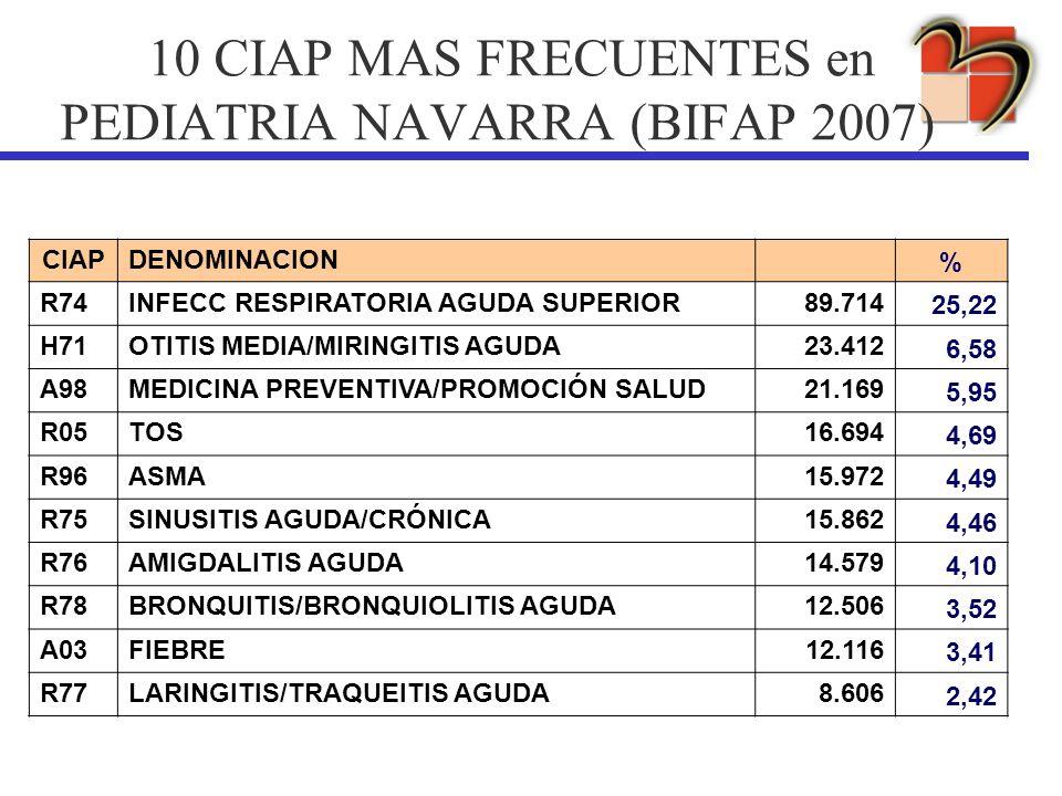 10 CIAP MAS FRECUENTES en PEDIATRIA NAVARRA (BIFAP 2007) CIAPDENOMINACION % R74INFECC RESPIRATORIA AGUDA SUPERIOR89.714 25,22 H71OTITIS MEDIA/MIRINGIT