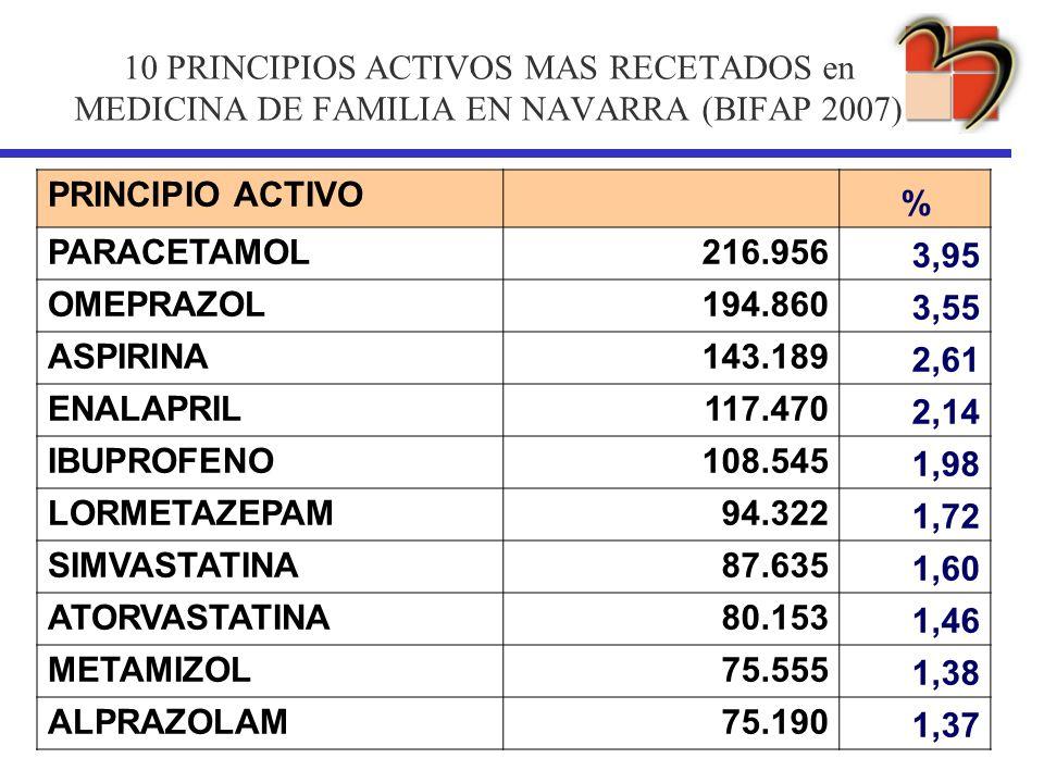 10 PRINCIPIOS ACTIVOS MAS RECETADOS en MEDICINA DE FAMILIA EN NAVARRA (BIFAP 2007) PRINCIPIO ACTIVO % PARACETAMOL216.956 3,95 OMEPRAZOL194.860 3,55 AS