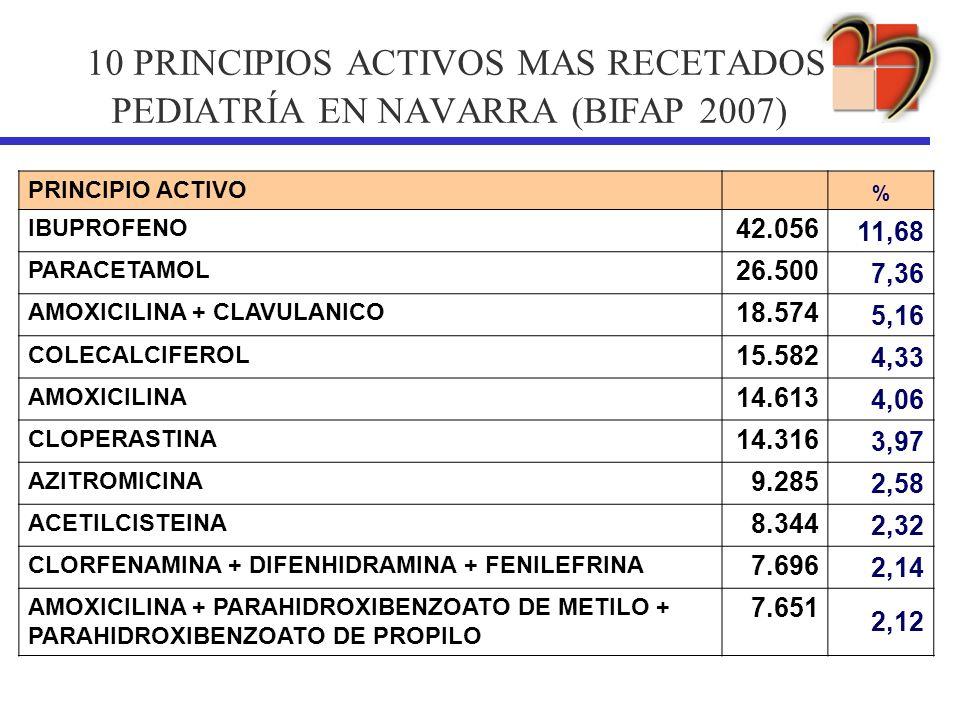 10 PRINCIPIOS ACTIVOS MAS RECETADOS PEDIATRÍA EN NAVARRA (BIFAP 2007) PRINCIPIO ACTIVO % IBUPROFENO 42.056 11,68 PARACETAMOL 26.500 7,36 AMOXICILINA +