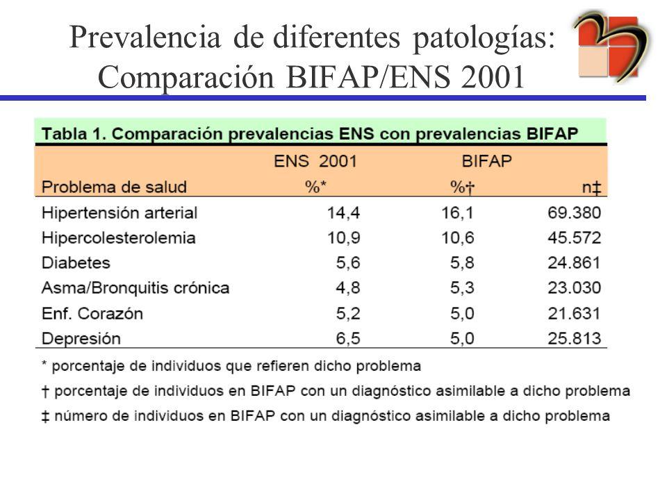 Prevalencia de diferentes patologías: Comparación BIFAP/ENS 2001