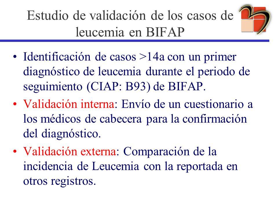 Estudio de validación de los casos de leucemia en BIFAP Identificación de casos >14a con un primer diagnóstico de leucemia durante el periodo de segui